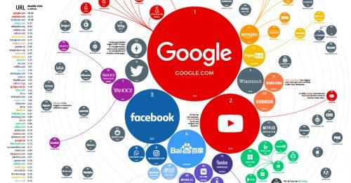 世界のウェブサイト人気ランキング 2021